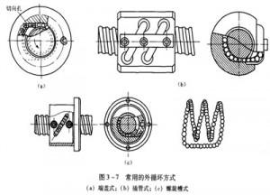 滾珠絲杠螺母副的循環方式