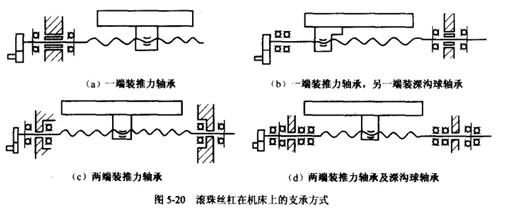 滚珠丝杠的支承结构图