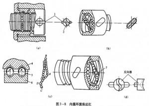滾珠絲杠螺母副的循環方式1