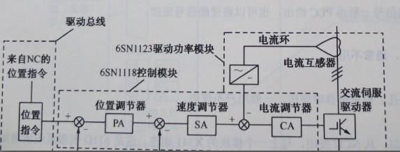 SIEMENS 840D系统611D数字伺服系统是怎样构成的?  SIEMENS 840D系统采用数字化的611D伺服系统,由6SN 1123系列驱动模块、6SN118系列控制模块以及1FT6系列交流伺服电动机等部件组成。 图2-11为SIEMENS 840D系统数字伺服驱动系统的原理框图。从图中可以看到,驱动功率模块主要由IGBT、电流互感器及信号调节电路组成;控制模块由位置调节器、速度调节器和电流调节器组成。其中位置调节器是数字比例调节器,其余两个调节器是数字比例积分调节器;交流伺服电动机是永磁的