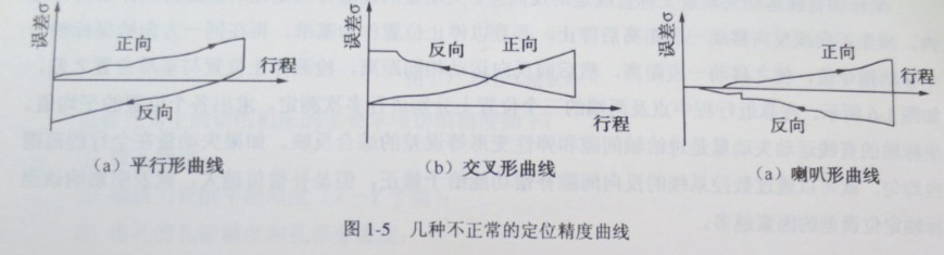 数控机床定位精度
